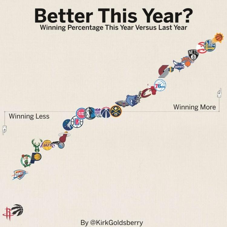 胜率相比上赛季变化:勇士篮网提升明显 火箭下降最多